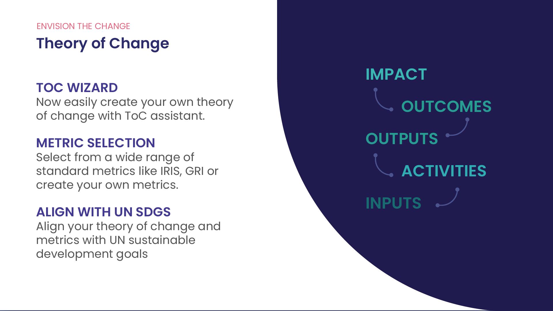 Social Impact Measurement & Management AI Platform | Impact